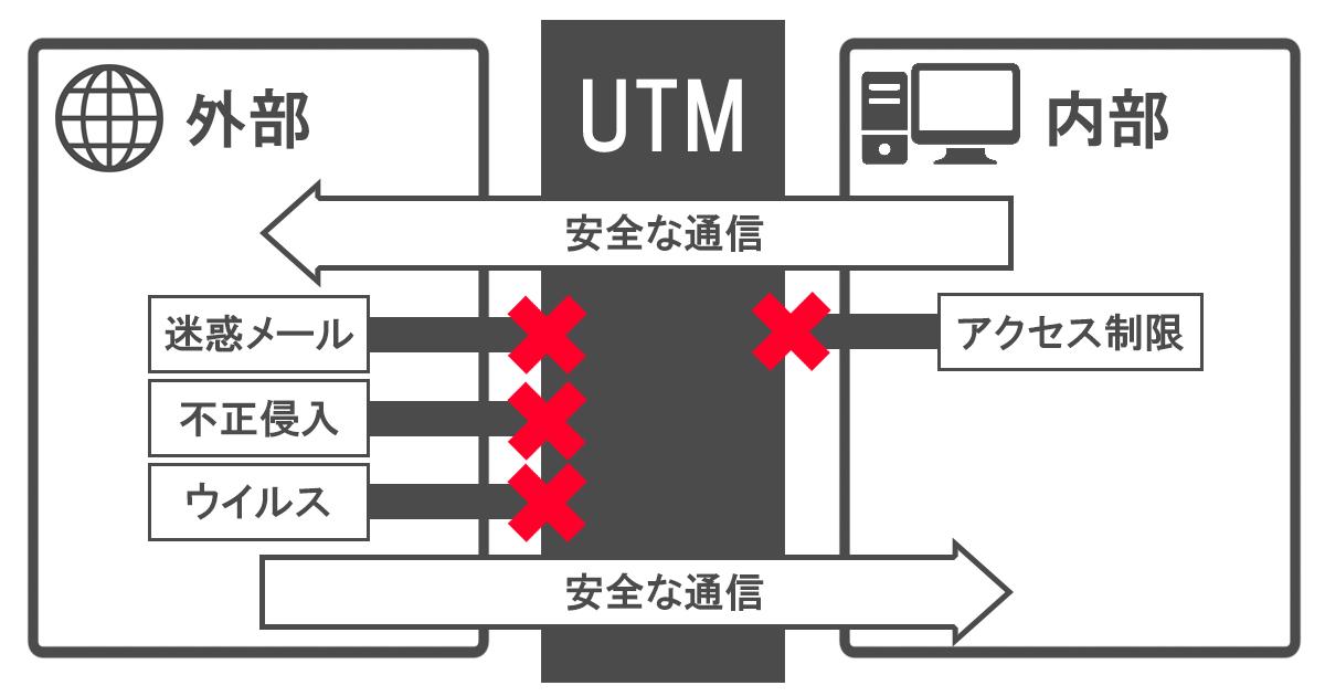 UTM-02
